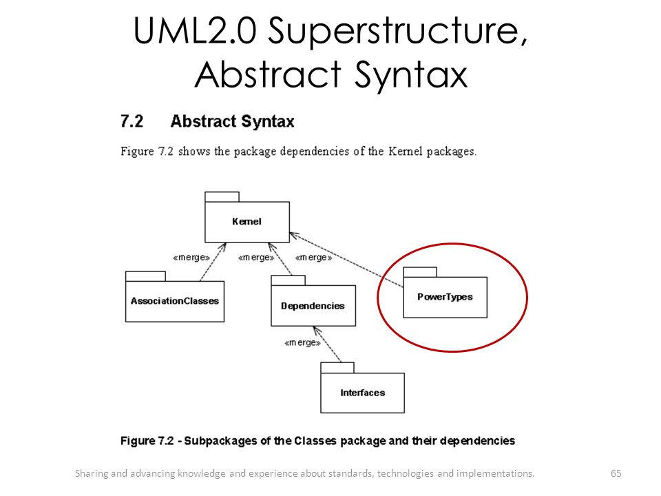 UML2.0 Superstructure, Abstract Syntax