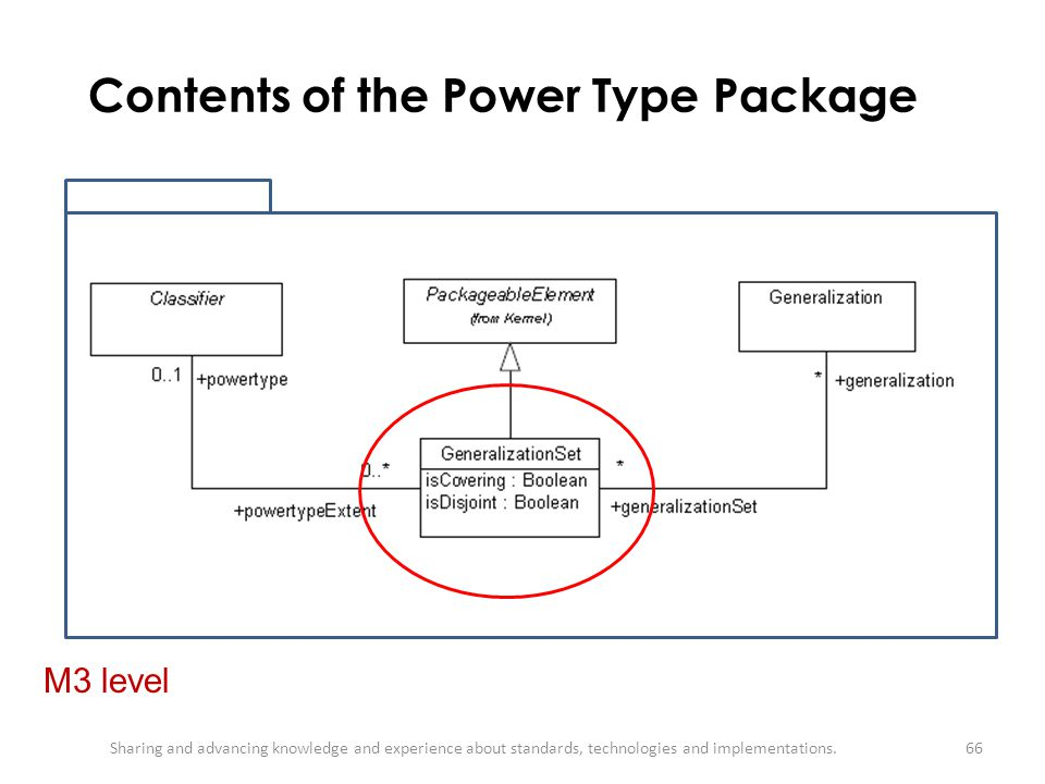 Contents of the Power Type Package