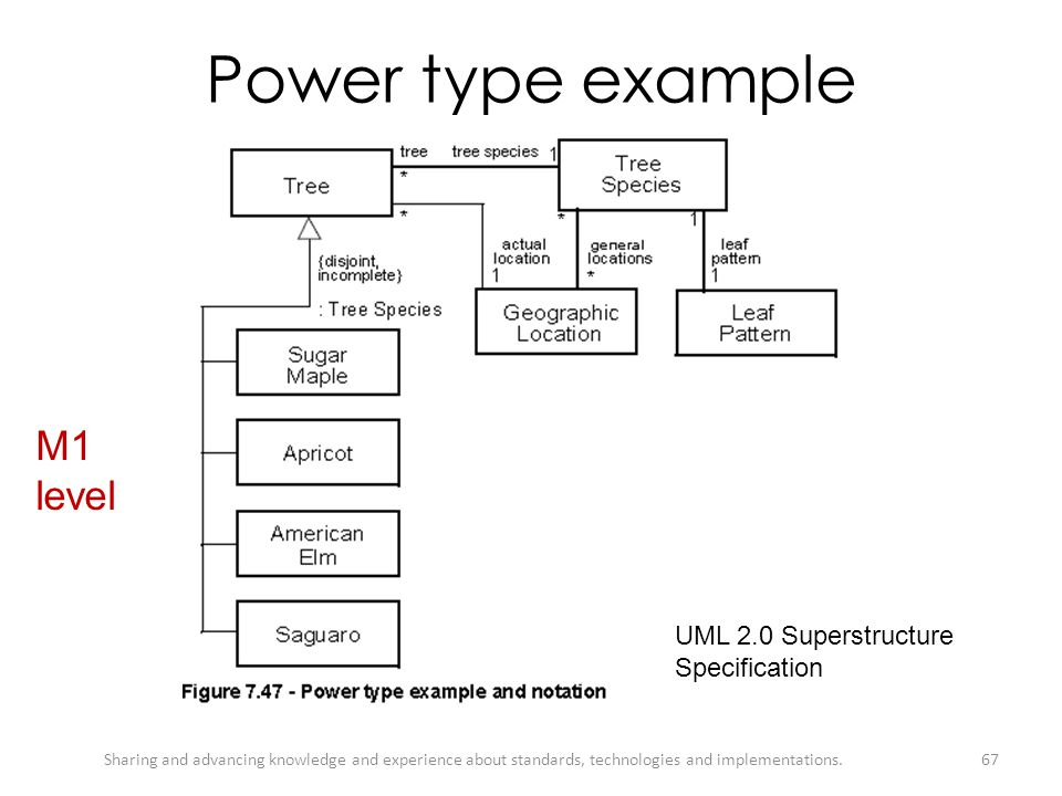 Power type example M1 level UML 2.0 Superstructure Specification