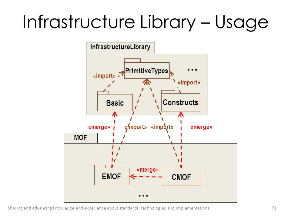 Infrastructure Library – Usage