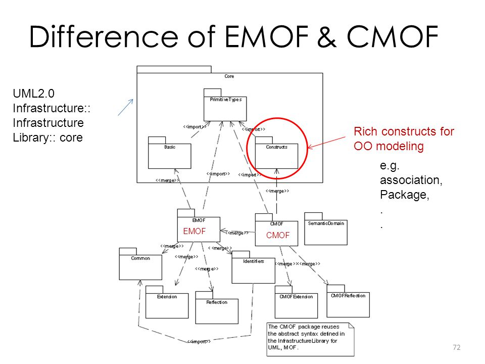 Difference of EMOF & CMOF