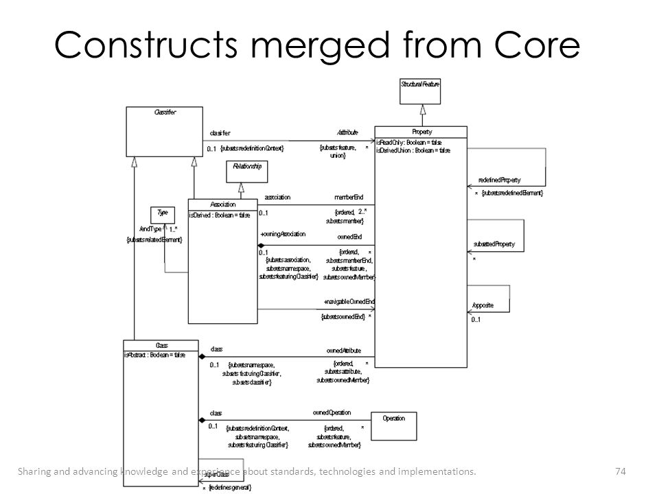 Constructs merged from Core