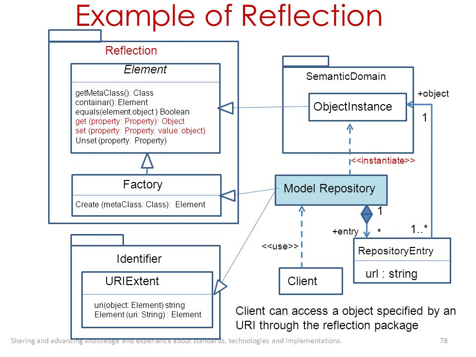 Example of Reflection Reflection Element ObjectInstance 1 Factory