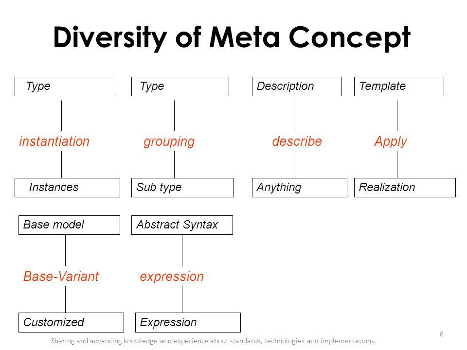 Diversity of Meta Concept