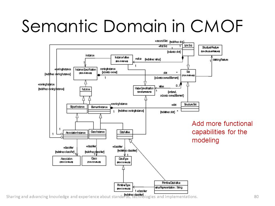 Semantic Domain in CMOF