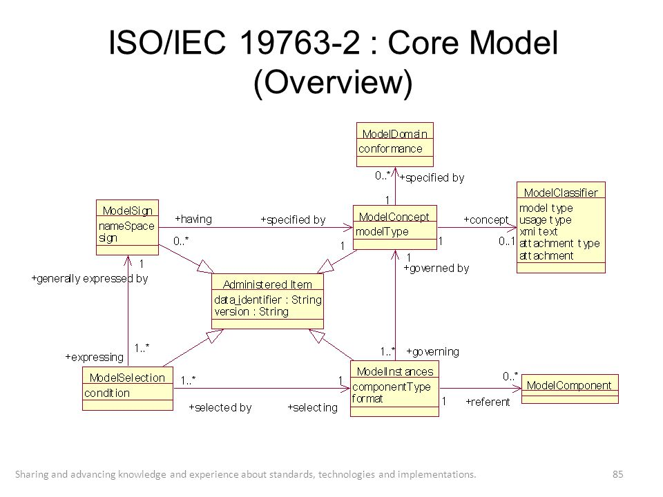 ISO/IEC 19763-2 : Core Model (Overview)