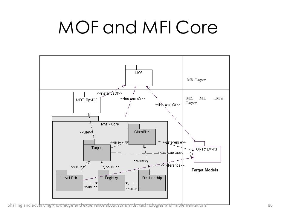 MOF and MFI Core M3 Layer. M2, M1, ..,M-n Layer. Target Models.
