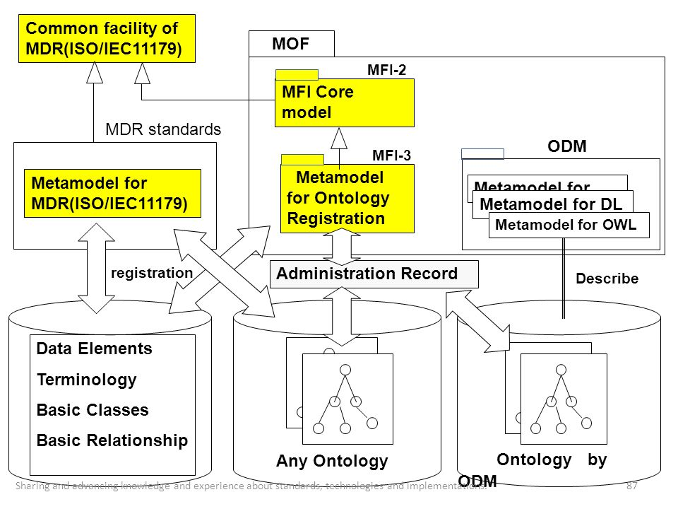 Common facility of MDR(ISO/IEC11179) MOF