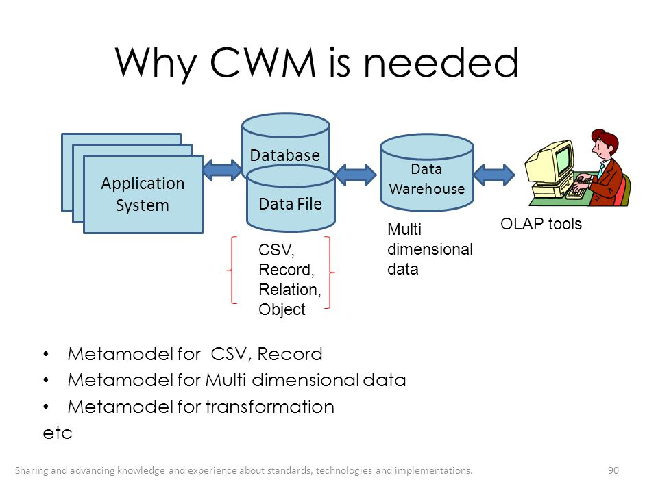 Why CWM is needed Database Application System Application System