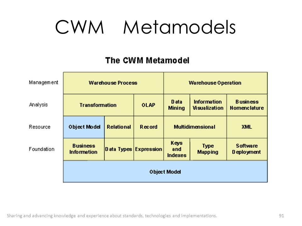 CWM Metamodels Sharing and advancing knowledge and experience about standards, technologies and implementations.