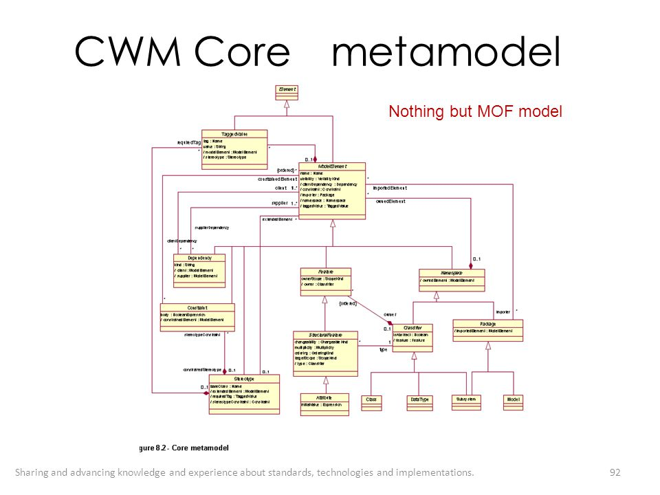 CWM Core metamodel Nothing but MOF model
