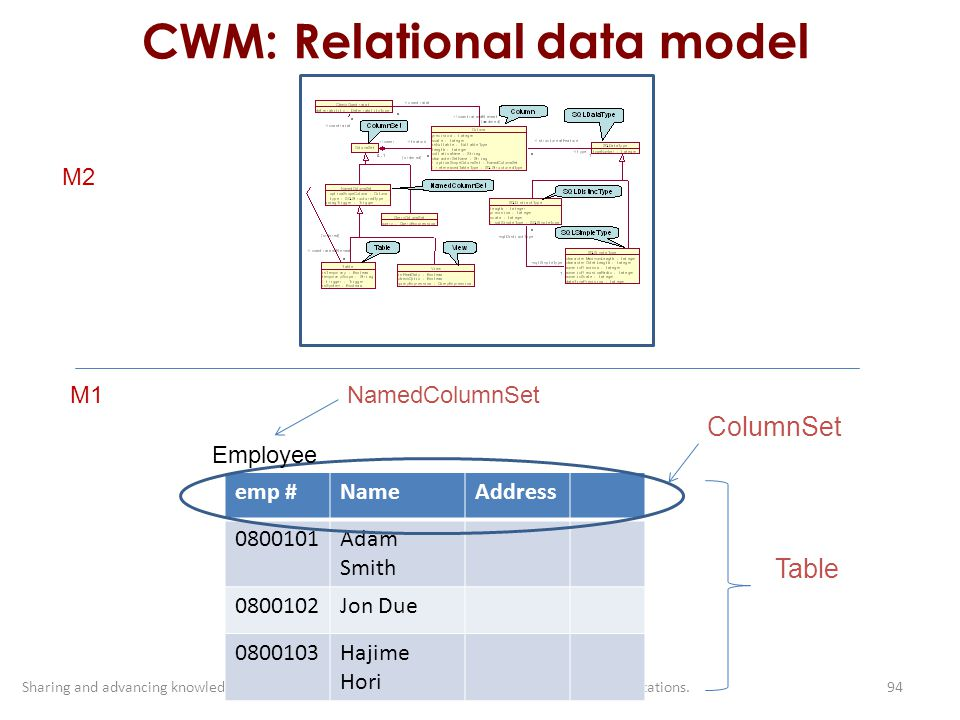 CWM: Relational data model