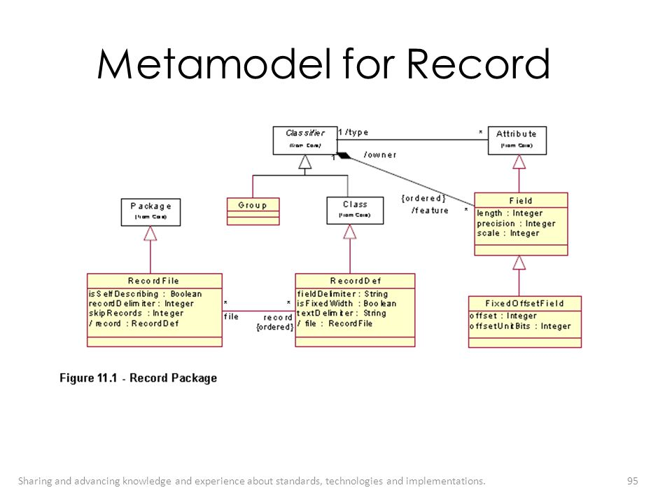 Metamodel for Record Sharing and advancing knowledge and experience about standards, technologies and implementations.