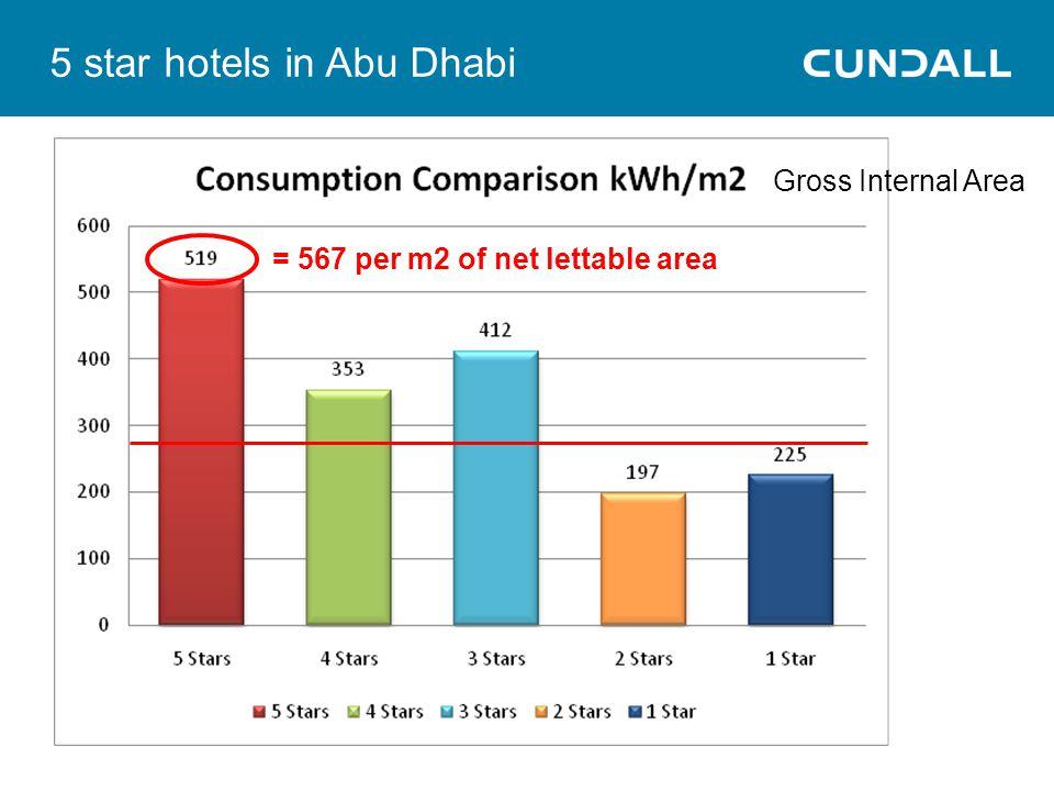 5 star hotels in Abu Dhabi