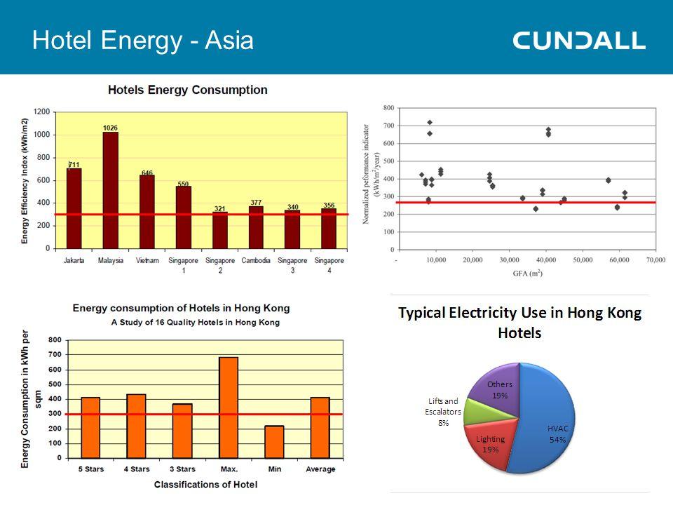 Hotel Energy - Asia