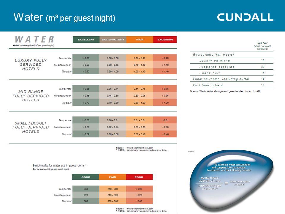 Water (m3 per guest night)