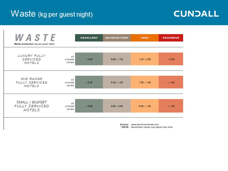 Waste (kg per guest night)
