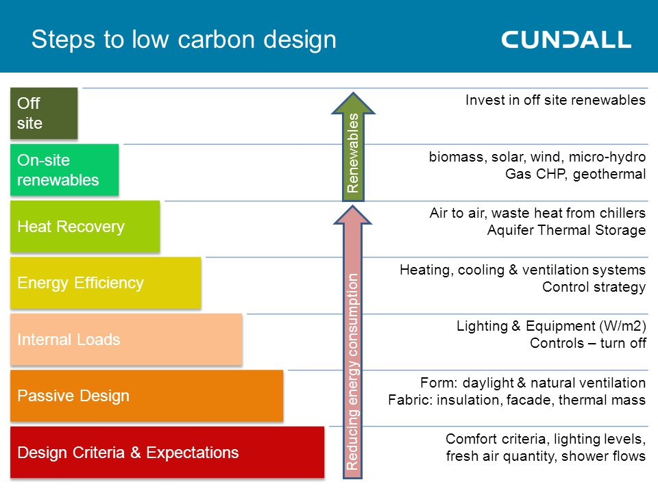 Steps to low carbon design