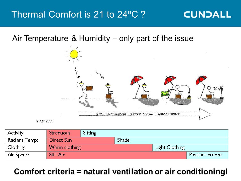 Thermal Comfort is 21 to 24ºC
