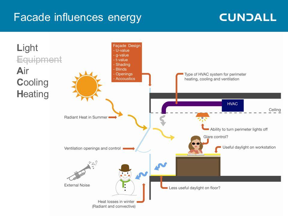 Facade influences energy