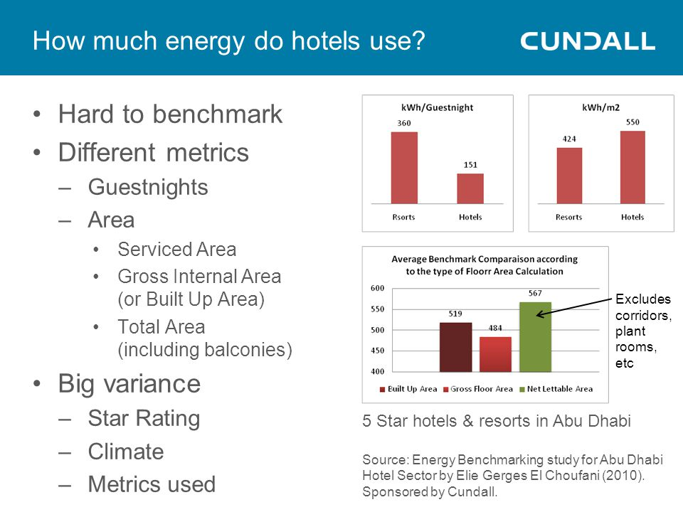 How much energy do hotels use