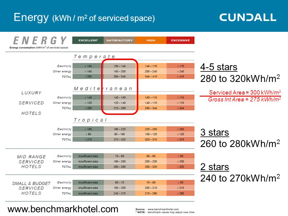 Energy (kWh / m2 of serviced space)