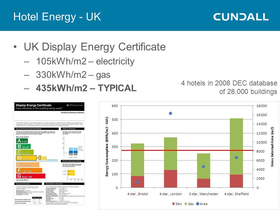 UK Display Energy Certificate