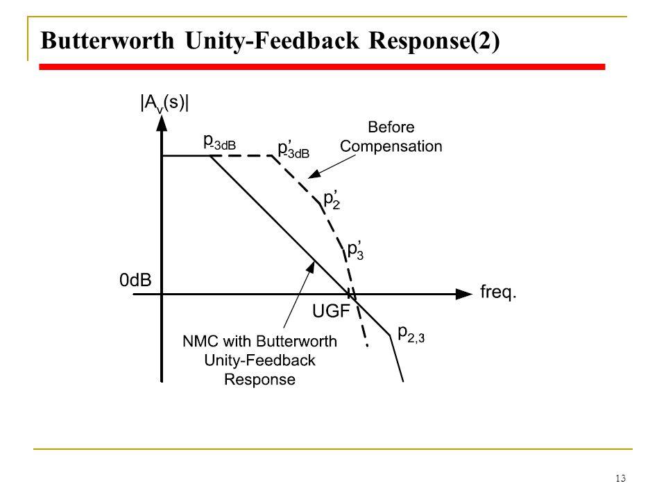 Butterworth Unity-Feedback Response(2)