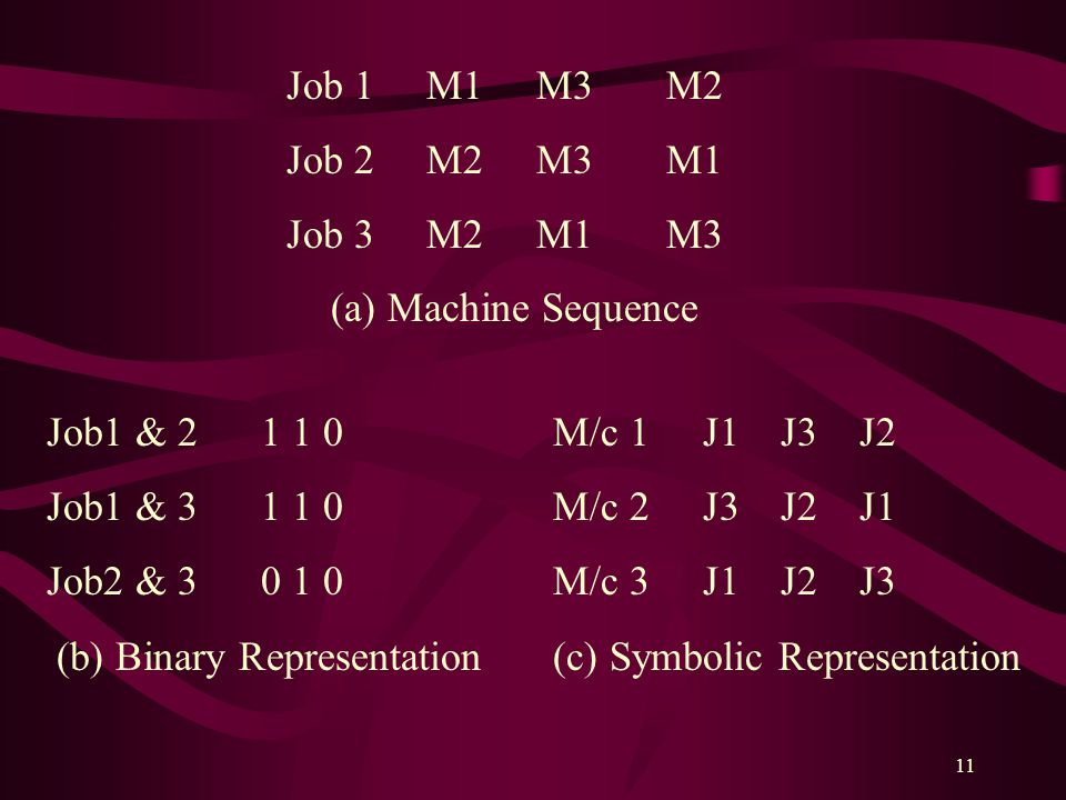 Job 1 M1 M3 M2 Job 2 M2 M3 M1. Job 3 M2 M1 M3. (a) Machine Sequence.