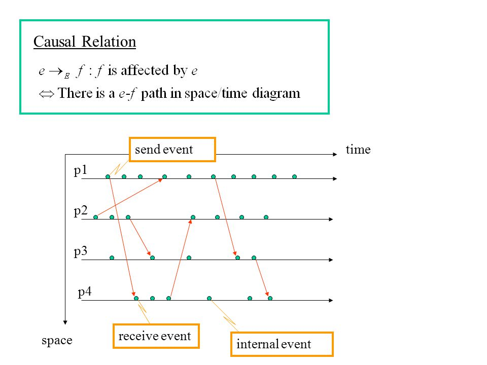 Causal Relation space time p1 p2 p3 p4 receive event send event
