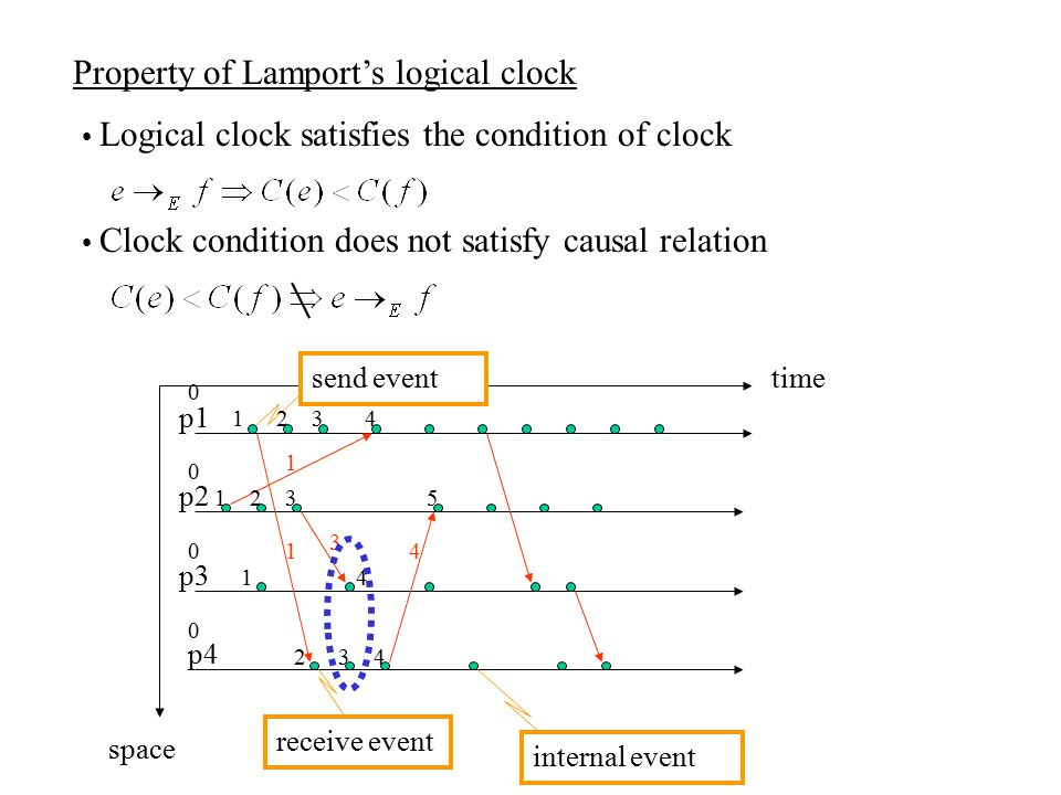 Property of Lamport's logical clock