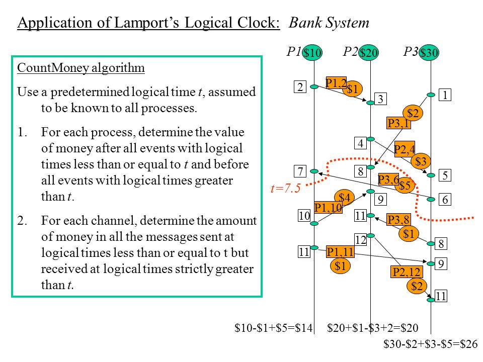Application of Lamport's Logical Clock: Bank System