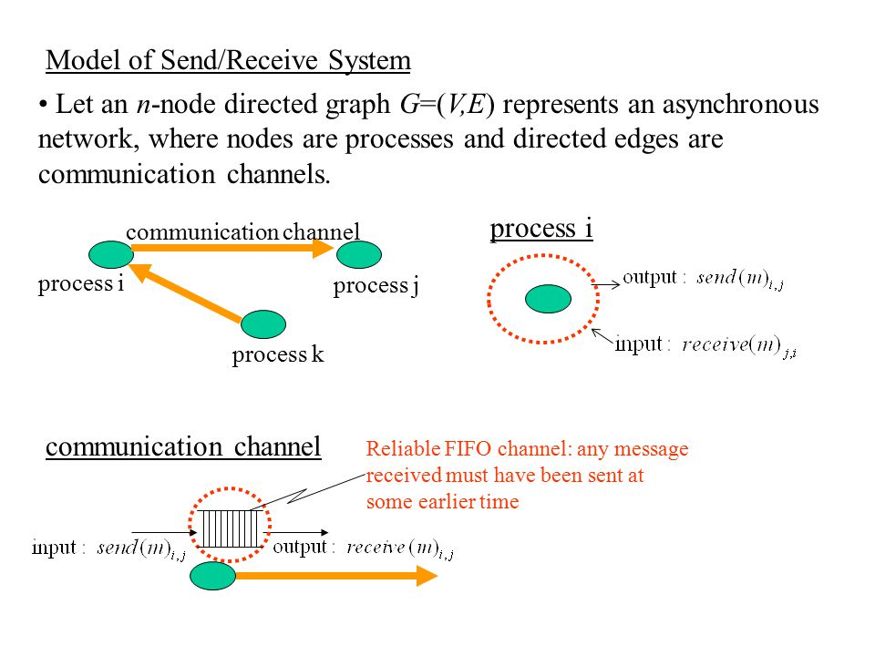Model of Send/Receive System
