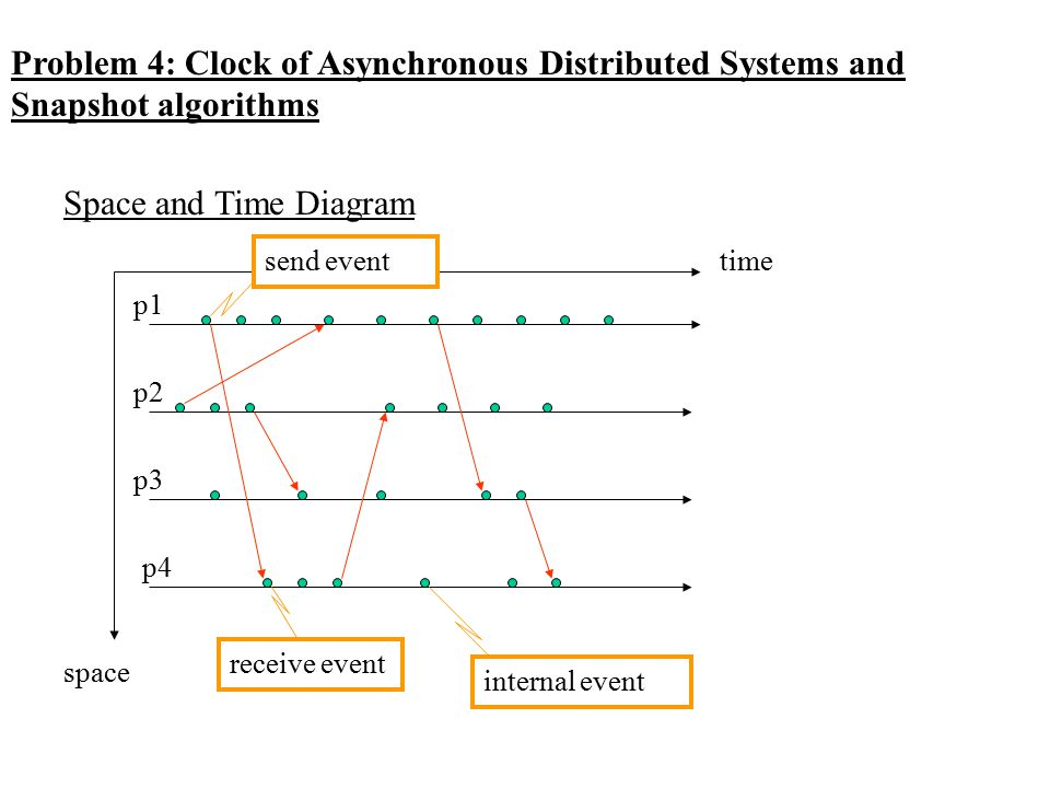 Problem 4: Clock of Asynchronous Distributed Systems and Snapshot algorithms