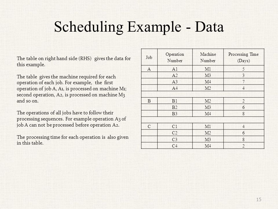 Scheduling Example - Data