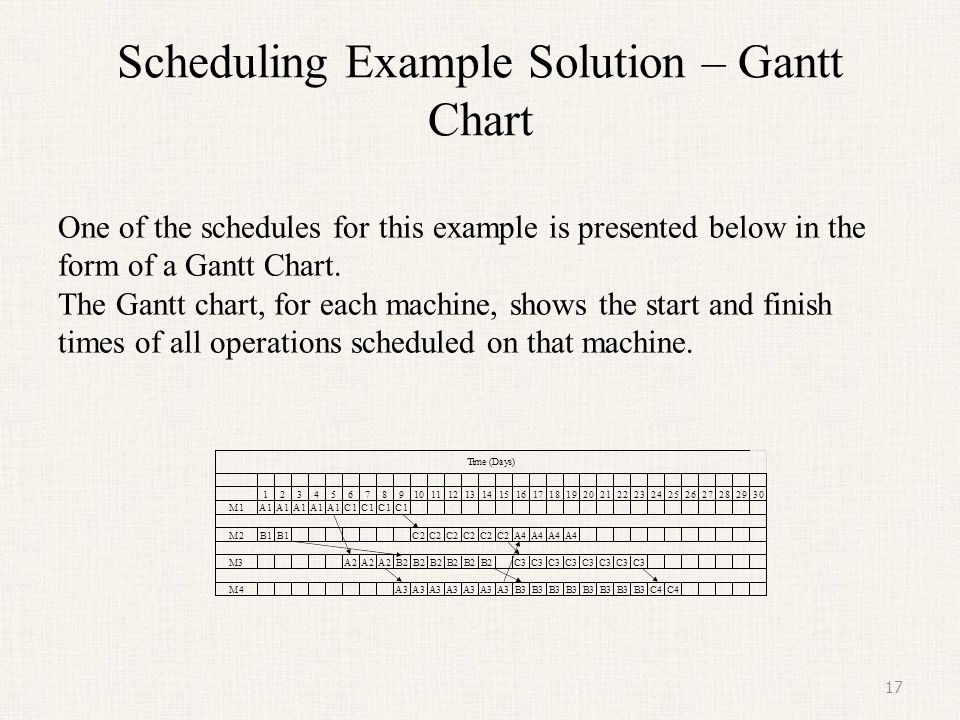 Scheduling Example Solution – Gantt Chart