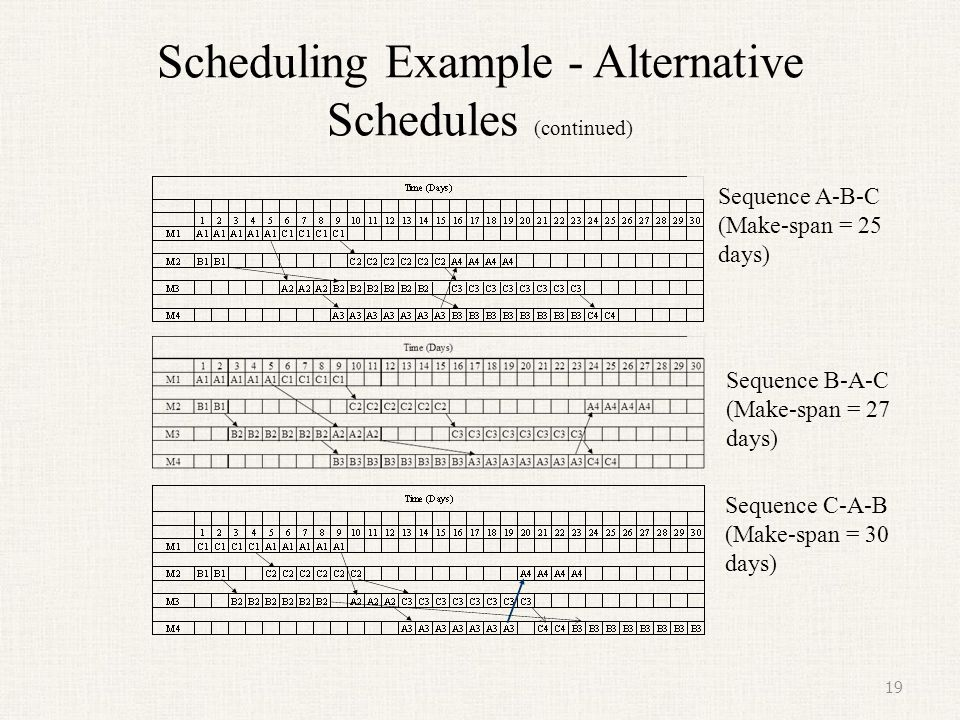 Scheduling Example - Alternative Schedules (continued)