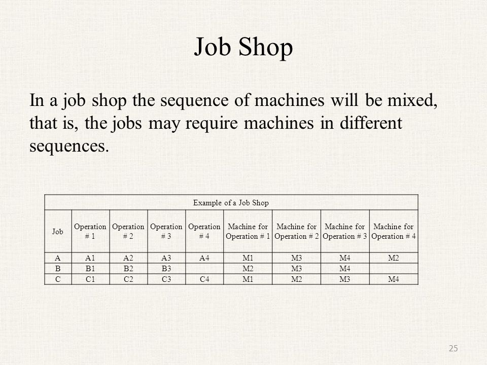 Job Shop In a job shop the sequence of machines will be mixed, that is, the jobs may require machines in different sequences.