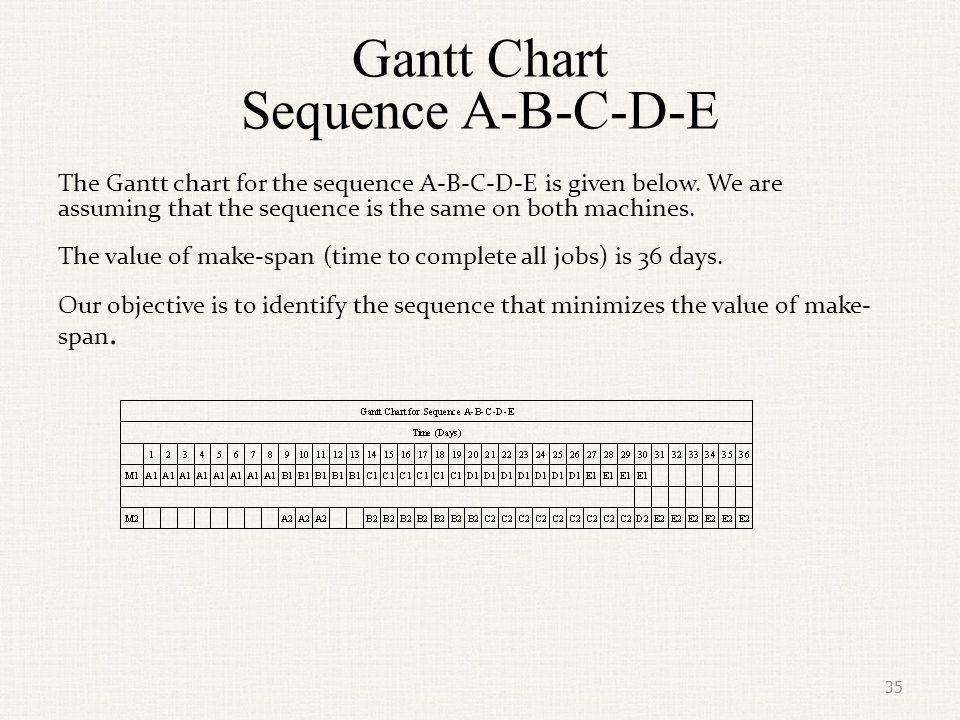 Gantt Chart Sequence A-B-C-D-E