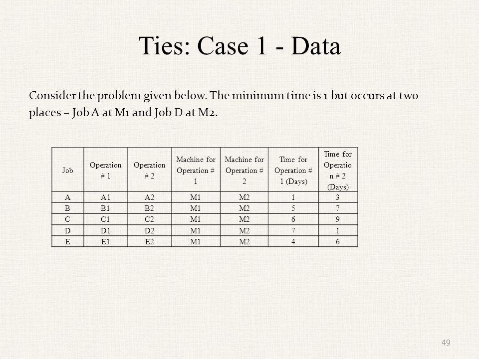 Ties: Case 1 - Data Consider the problem given below. The minimum time is 1 but occurs at two places – Job A at M1 and Job D at M2.