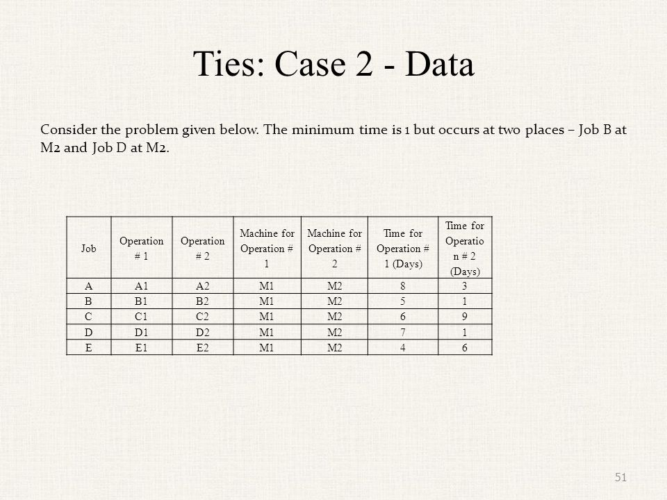 Ties: Case 2 - Data Consider the problem given below. The minimum time is 1 but occurs at two places – Job B at M2 and Job D at M2.