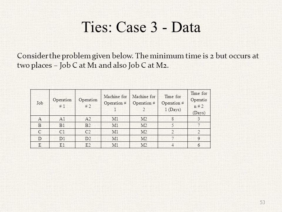Ties: Case 3 - Data Consider the problem given below. The minimum time is 2 but occurs at two places – Job C at M1 and also Job C at M2.