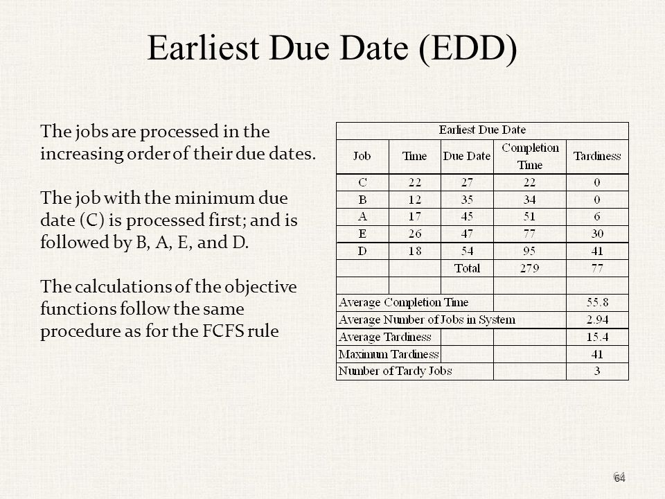 Earliest Due Date (EDD)