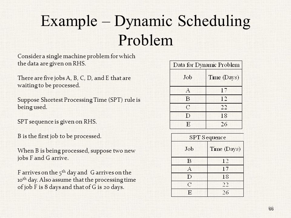 Example – Dynamic Scheduling Problem