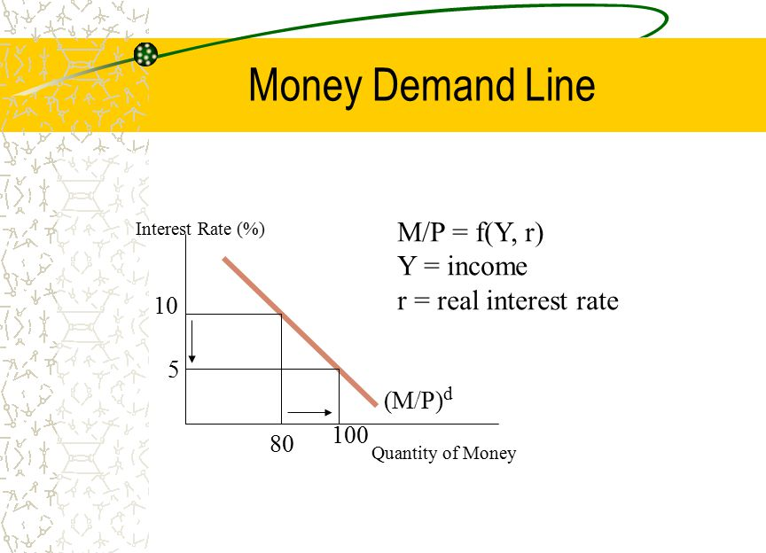 Money Demand Line M/P = f(Y, r) Y = income r = real interest rate 10 5