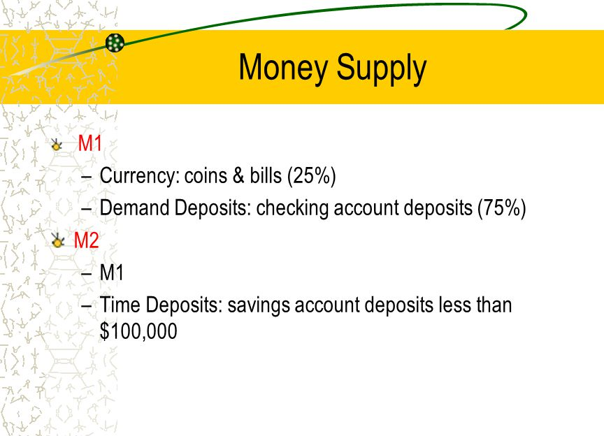 Money Supply Currency: coins & bills (25%)