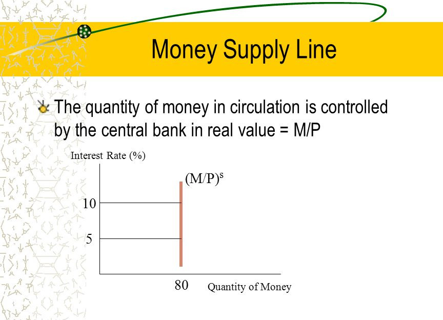 Money Supply Line The quantity of money in circulation is controlled by the central bank in real value = M/P.