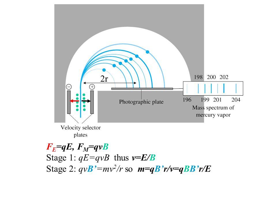 ••••• ••••• 2r FE=qE, FM=qvB Stage 1: qE=qvB thus v=E/B