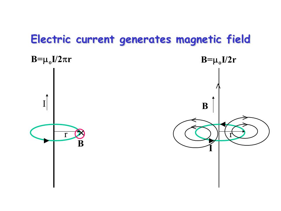 Electric current generates magnetic field