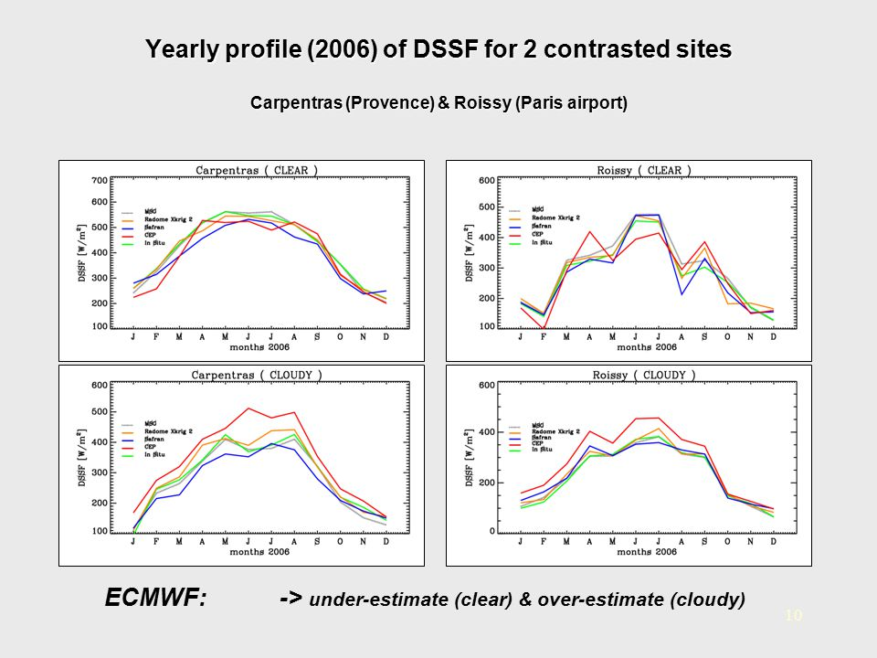 Yearly profile (2006) of DSSF for 2 contrasted sites Carpentras (Provence) & Roissy (Paris airport)